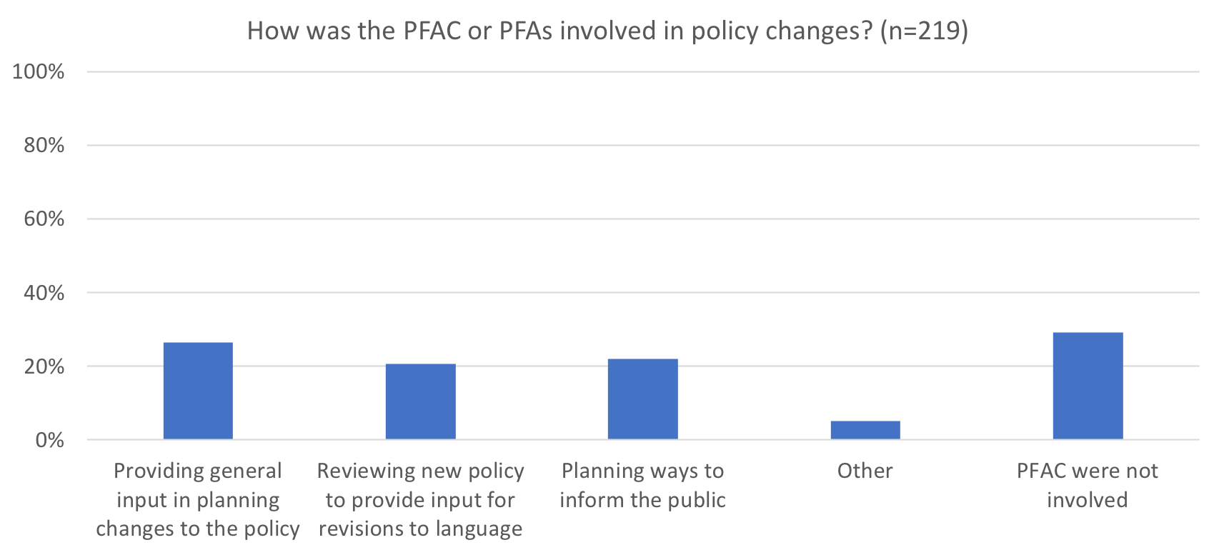 How was the PFAC or PFAs involved in policy changes? (n=148)