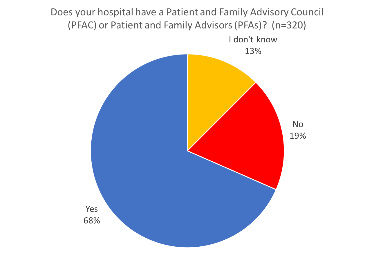 Does your hospital have a Patient and Family Advisory Council (PFAC) or Patient and Family Advisors (PFAs)?  (n=208)