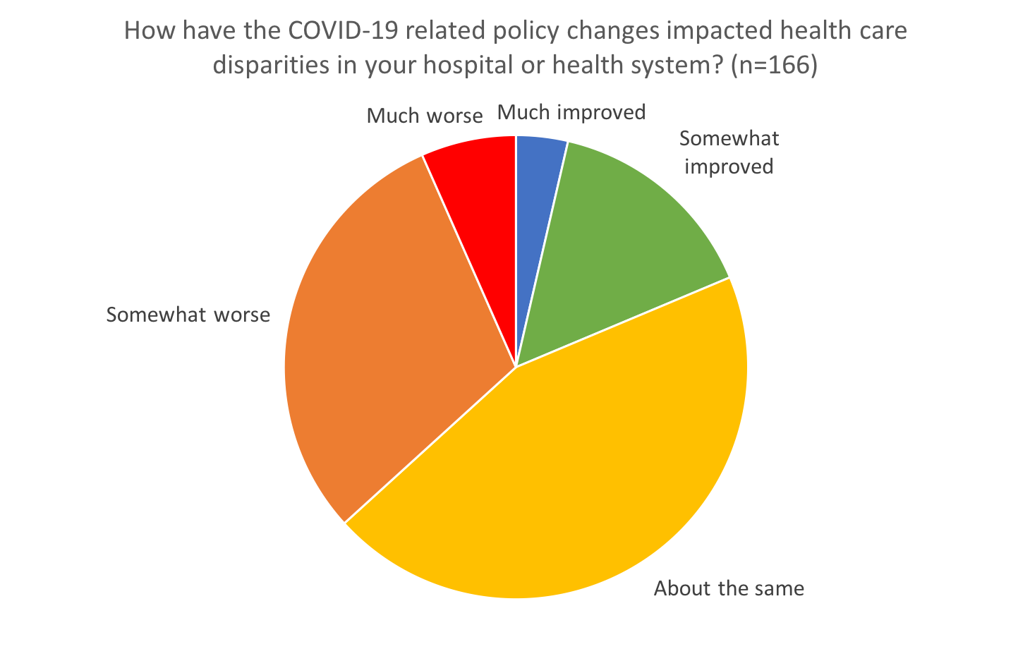 How have the COVID-19 related policy changes impacted health care disparities in your hospital or health system?