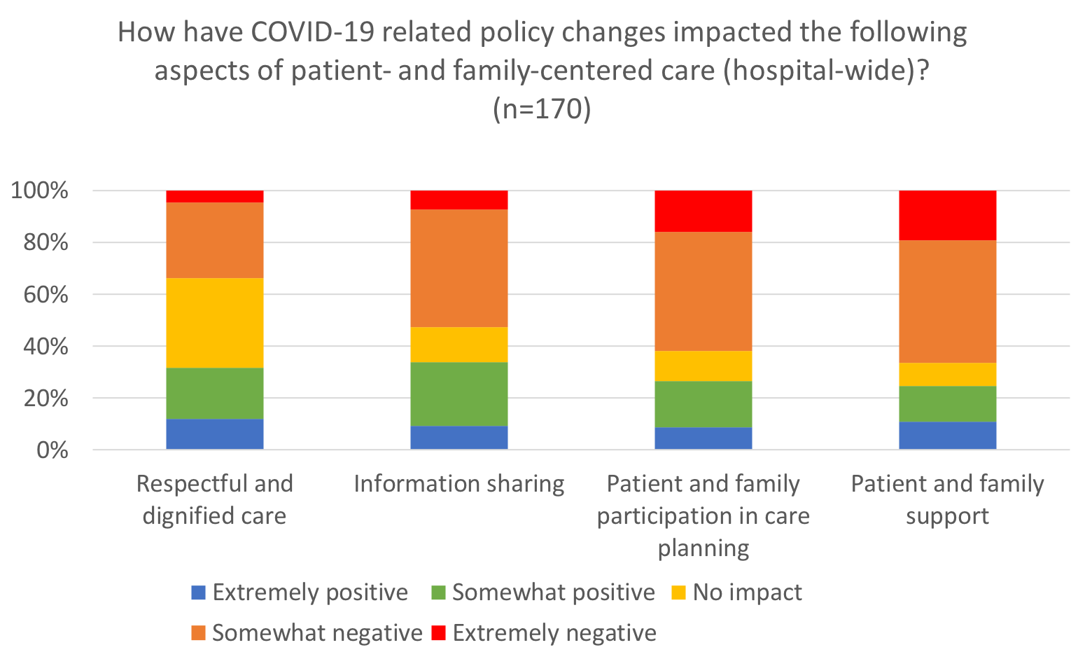 How have COVID-19 related policy changes impacted the following aspects of patient- and family-centered care (hospital-wide)? (n=116)