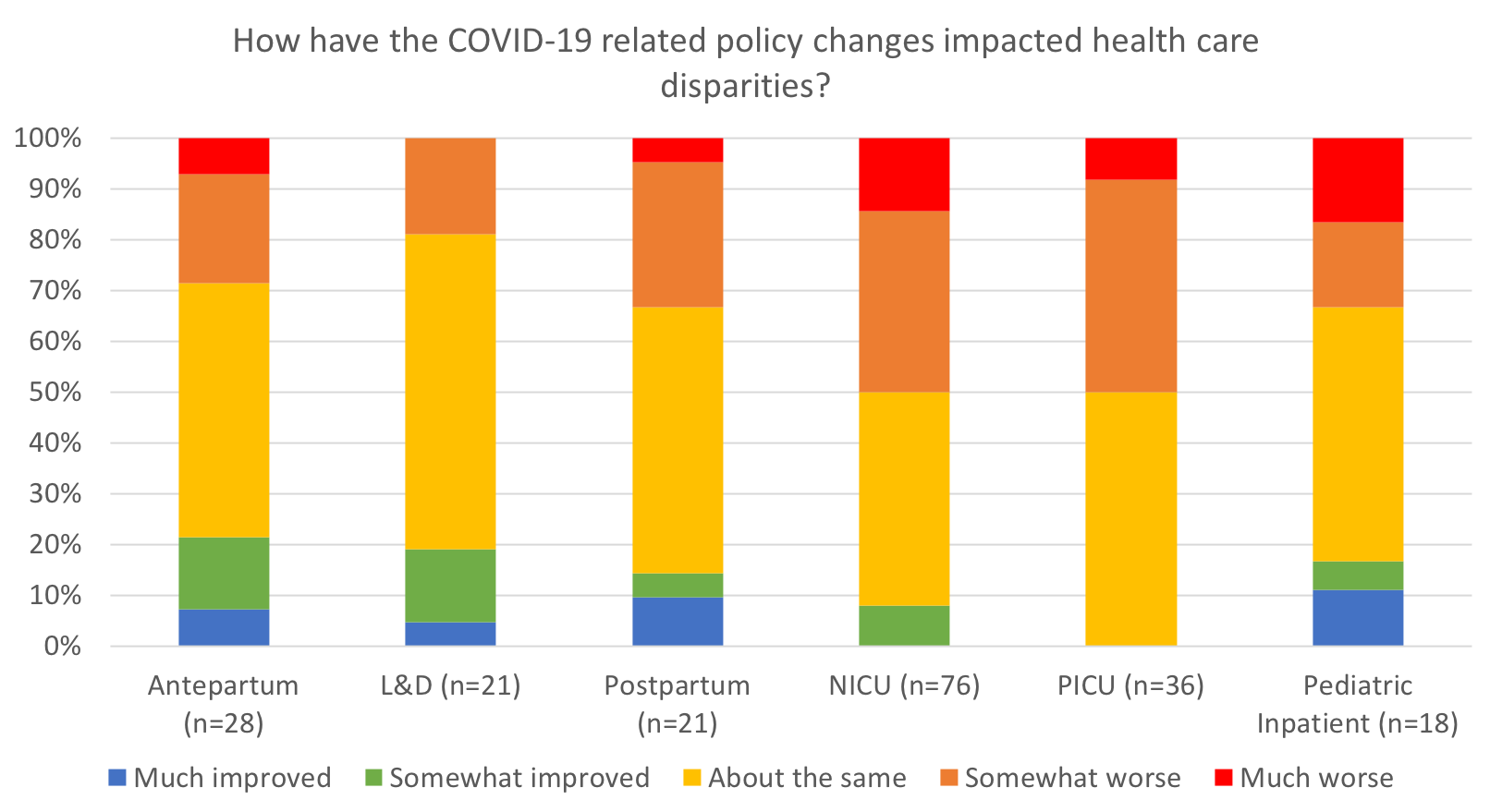 How have the COVID-19 related policy changes impacted health care disparities?