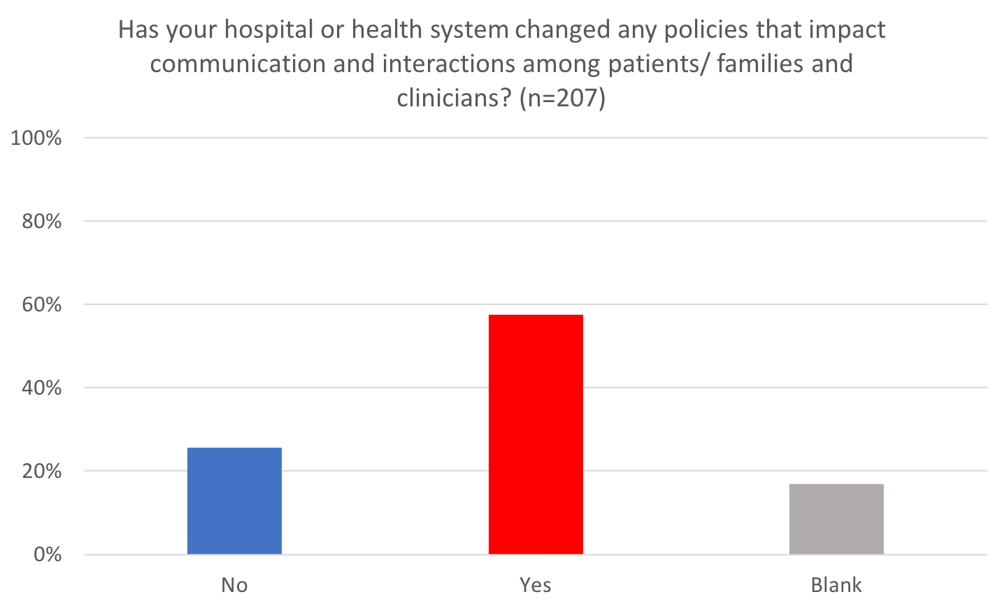 Has your hospital or health system changed any policies that impact communication and interactions among patients/ families and clinicians? (n=169)